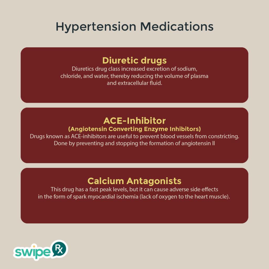 hypertension-drugs-swiperx